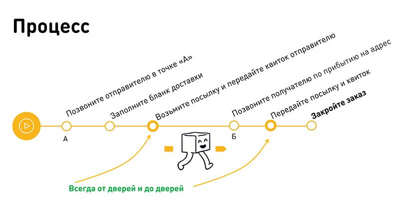 Подработка на машине не такси Москва